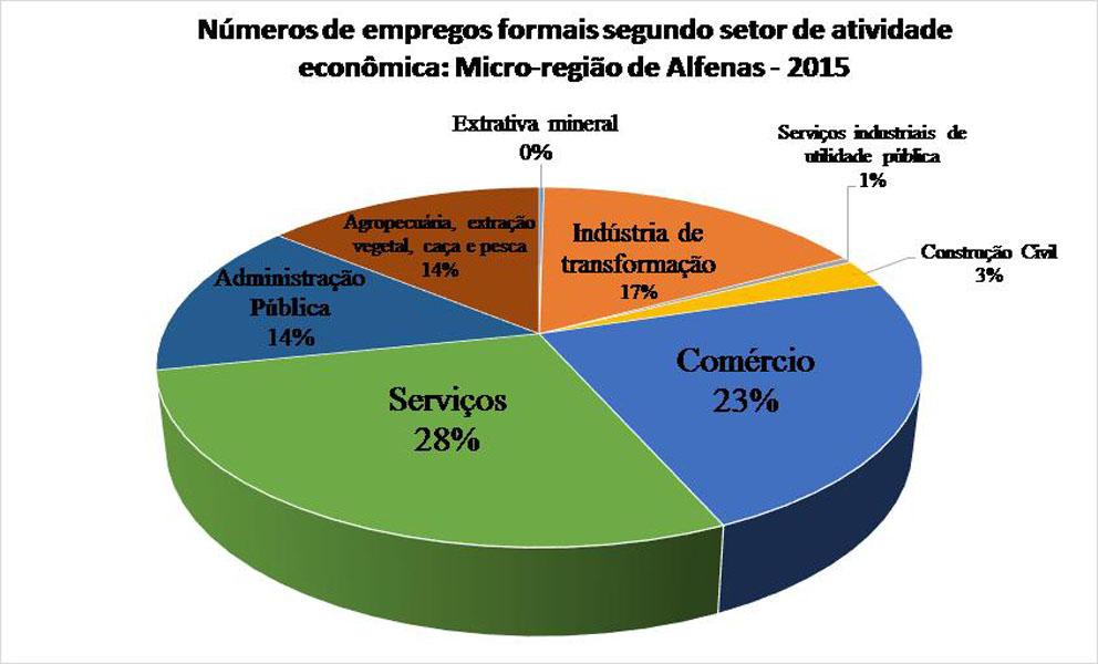 Serviços e comércio dominam empregos na região